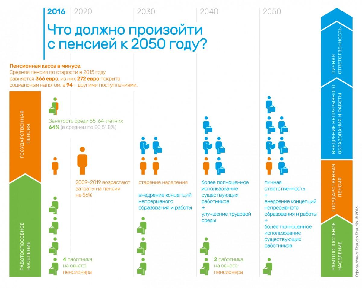 Pension2050_RUS